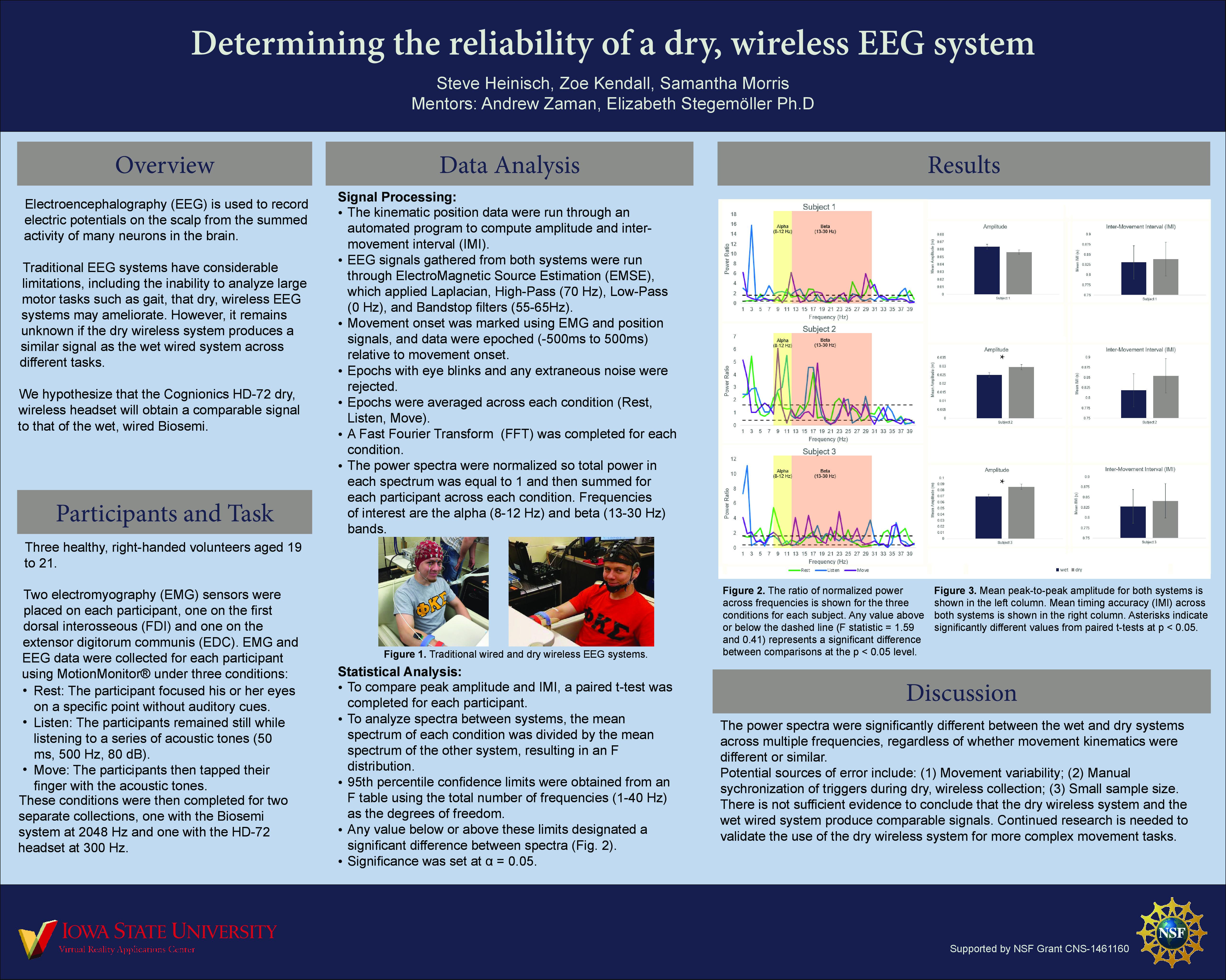 Wireless EEG Poster